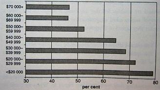 Photo of a table showing percentages of Australians who agree that they can't afford to buy everything they need. It is broken into income groups. 79 percent of the under $20,000 group agree they can't afford everything they need. About 73 percent of 20 to 30 thousand also agree. 68 percent of 30 to 40 thousand, 65 percent of 40 to 50 thousand, 53 percent of 50 to 60 thousand and 46 percent of 60 to 70 thousand also agree. Of those earning more than $70,000, 47 percent say they can't afford all they need.
