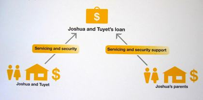 Photo of the inside of the Family Equity BS. It is an illustration showing the example of a young couple, Joshua and Tuyet. They are on the left and standing next to a house. Above the house is an arrow labeled 'Servicing and security' pointing northeast towards a briefcase with a dollar sign on it. The briefcase is labeled Joshua and Tuyet's loan. On the right, at the same level as Joshua and Tuyet is another couple standing next to a house. These people are Joshua's parents. Above them is an arrow pointing northwest towards the same briefcase. Their arrow is labeled 'Servicing and security support'.