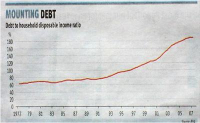 This graph timeline spreads from 1977 to 2008. The level of debt remains fairly constant at between 60 and 80 percent until about 1992. It then slopes upwards to end up almost three times higher than where it started.
