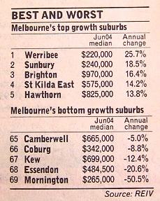 Photo of a table of Melbourne's 5 best and 5 worst suburbs as measured by 12 month change in value. The top 5 are Werribee with a 25.7% return, Sunbury with 18.5%, Brighton with 16.4%, St Kilda East with 14.2% and Hawthorn with 13.8%. The bottom 5 are Camberwell with a minus 5% return, Coburg with minus 8.8%, Kew with minus 12.4%, Essendon with minus 20.6% and Mornington with minus 50.5%.