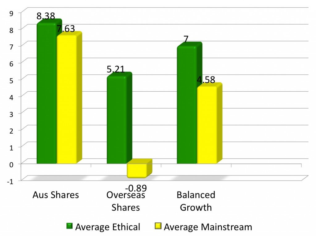 A bar chart showing the comparison between the 7 year returns of average ethical funds to average mainstream funds to June 2011. The chart shows average ethical Australian share funds have outperformed average mainstream funds by 0.75 percent, average ethical international shares funds have outperformed average mainstream international shares funds by 6.1 percent, and average ethical balanced funds have outperformed average mainstream balanced funds by 2.42 percent.