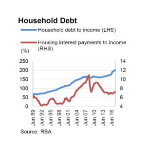 Graph showing two lines, one blue, one red. The blue line shows a steady increase in household debt to income ratio spanning 1989, starting at about 50 percent, to 2018 where it's at 200%. The red line shows the interest payments to income ratio, a jagged line varying between 4% in 1992 to 11% around 2008.