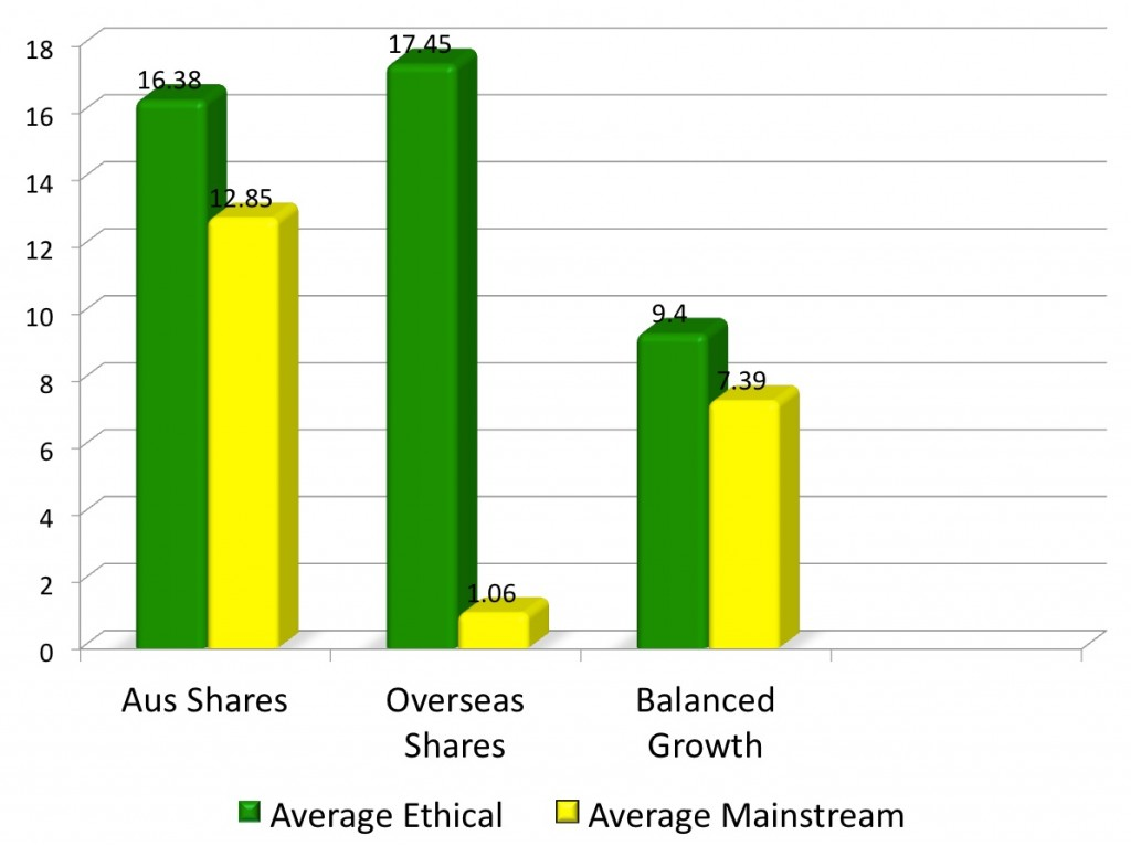 A bar chart showing the comparison between the 7 year returns of average ethical funds to average mainstream funds to September 2005. The chart shows average ethical Australian share funds have outperformed average mainstream funds by 3.53 percent, average ethical international shares funds have outperformed average mainstream international shares funds by 16.39 percent, and average ethical balanced funds have outperformed average mainstream balanced funds by 2.01 percent.